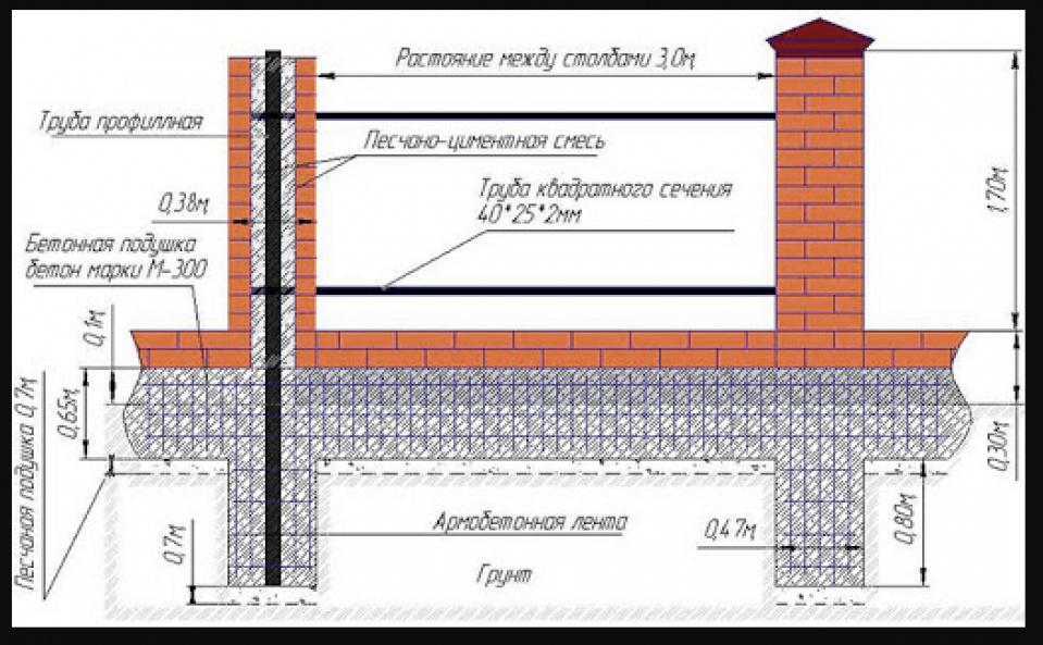 Инструкция: как правильно залить фундамент под забор с кирпичными столбами?