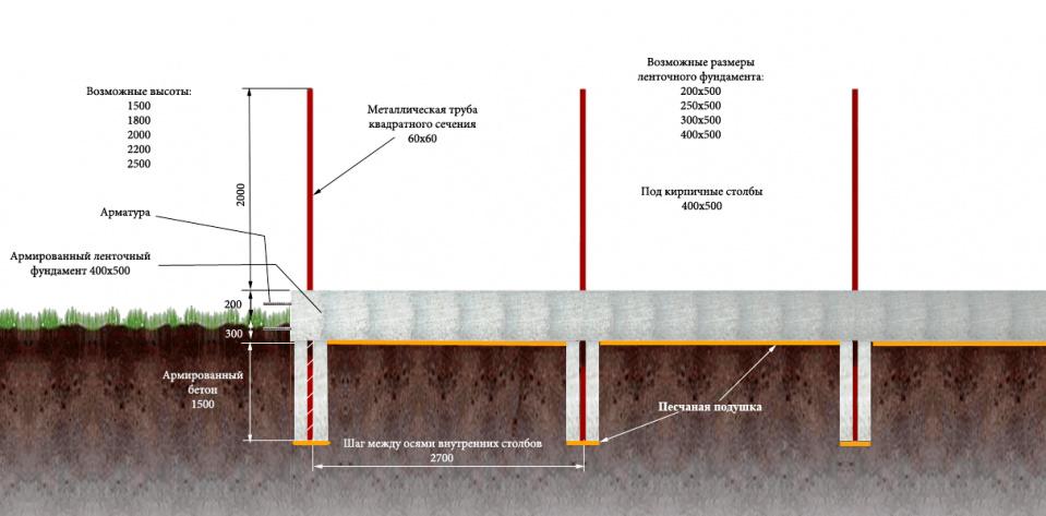 Пошаговая инструкция: как сделать фундамент под забор из профнастила